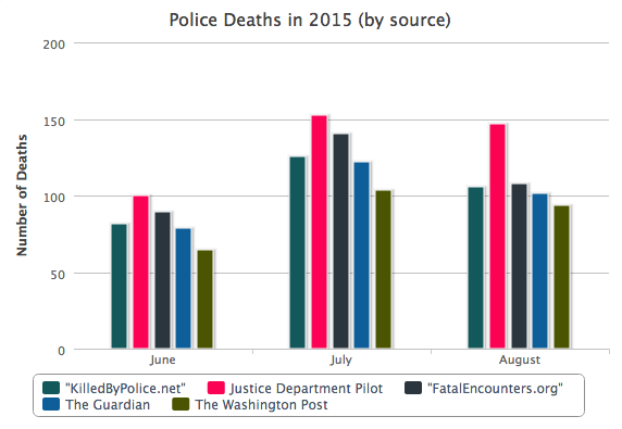 Number Of S In Police Custody Higher Than Media Reports Doj Data Nextgov